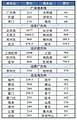 ope体育电竞百度直达香港动车9月10号开始售票!!